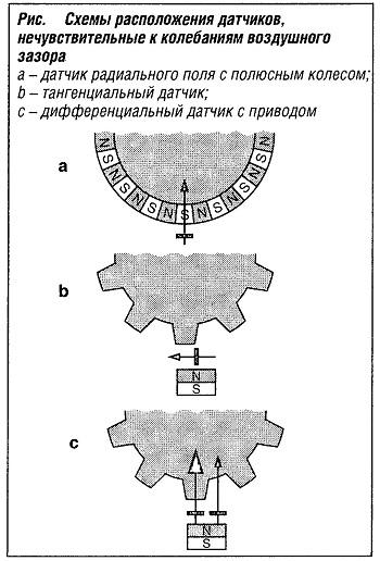 Схема расположения датчиков, нечувствительных к колебаниям воздушного зазора