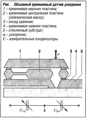 Объемный кремниевый датчик ускорения