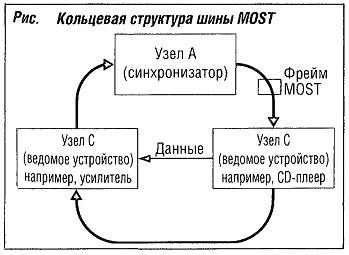 Кольцевая структура шины MOST
