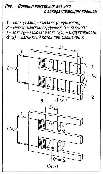 Принцип измерения датчика с закорачивающим кольцом