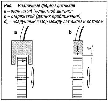 Различные формы датчиков