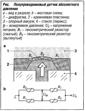 Полупроводниковый датчик абсолютного давления