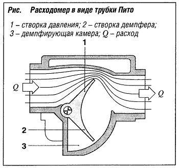 Расходомер в виде трубок Пито