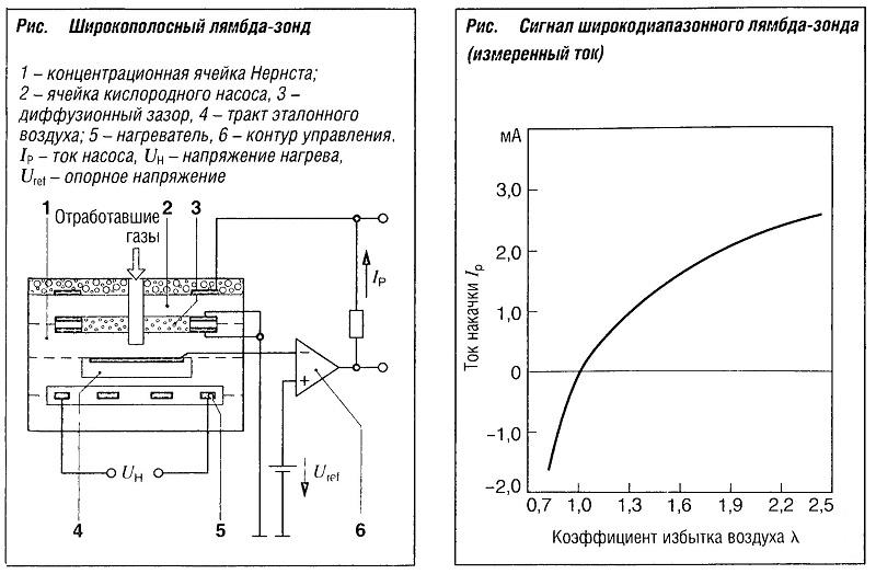 Широкополосный лямбда-зонд