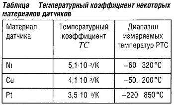 Температурный коэффициент некоторых материалов датчиков