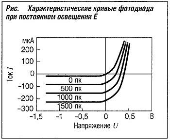 Характеристические кривые фотодиода при постоянном освещении Е