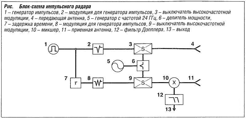 Блок-схема импульсного радара