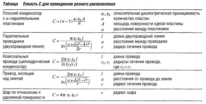 Емкость C для проводников разного расположения