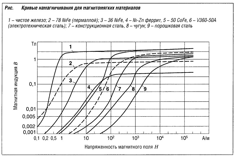 Кривые намагничивания для магнитомягких материалов