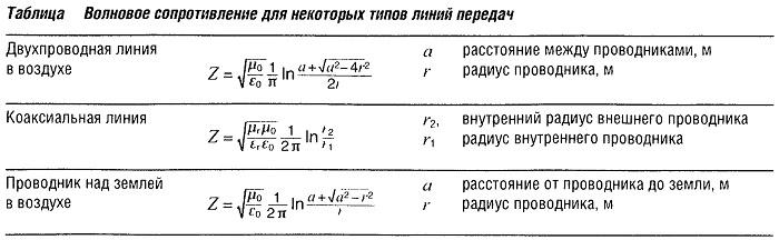 Волновое сопротивление для некоторых типов линий передач