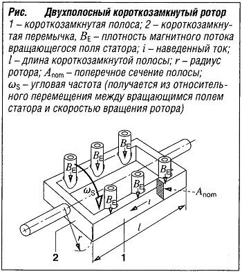 Двухполосный короткозамкнутый ротор