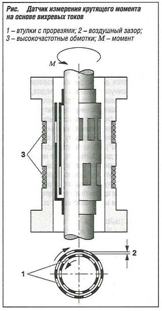 Датчик измерения крутящего момента на основе вихревых токов