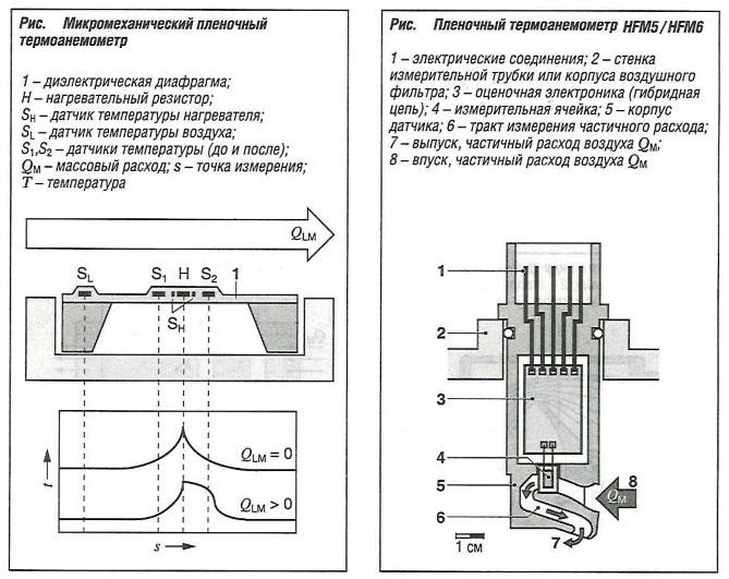 Микромеханический пленочный термоанемометр