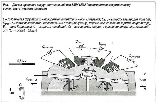 Датчик вращения во круг вертикальной оси SMM ММ2 (поверхностная микромеханика) с элетростатическим приводом
