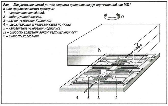 Микромеханический датчик скорости вращения вокруг вертикальной оси ММ1 с электродинамическим приводом