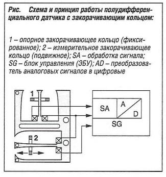 Схема и принцип работы полудифференциального датчика с закорачивающим кольцом