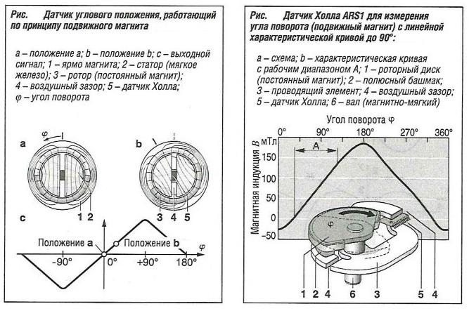 Датчик Холла ARS1 для измерения угла поворота с линейной характеристикой кривой до 90°