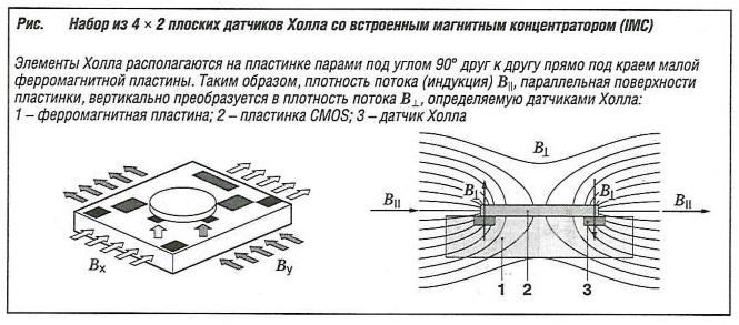 Набор из 4х2 плоских датчиков Холла со встроенным магнитным концентратором IMC