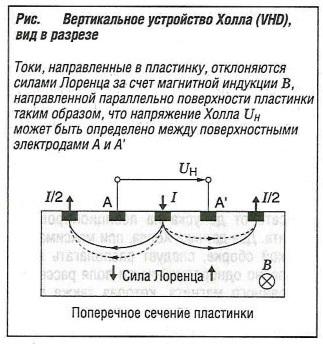 Вертикальное устройство Холла VHD