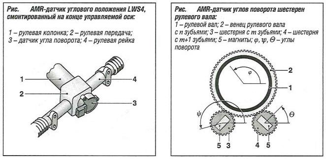 AMR-датчик углового положения LWS4, смонтированный на конце управляемой оси
