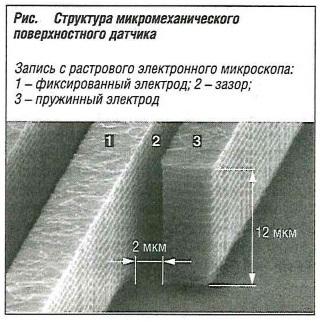 Структура микромеханического поверхностного датчика