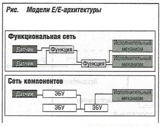 Модели Е/Е-архитектуры