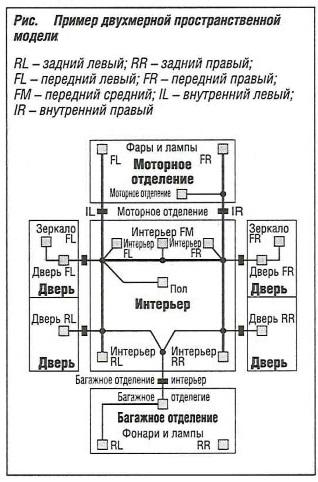 Пример двухмерной пространственной модели
