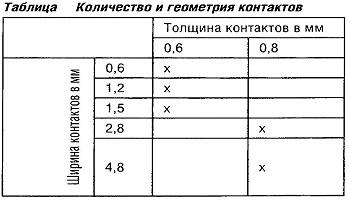 Количество и геометрия контактов