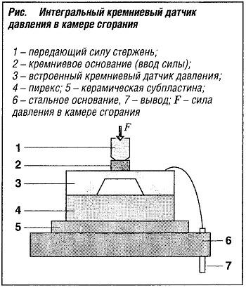 Интегральный кремниевый датчик давления в камере сгорания