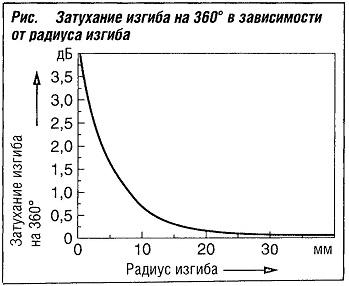 Затухание изгиба на 3600 в зависимости от радиуса изгиба