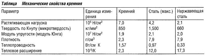 Механические свойства кремния