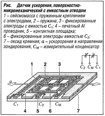 Датчик ускорения, поверхностно-микромеханический семкостным отводом