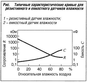 Типичные характеристические кривые для резистивного и емкостного датчиков влажности