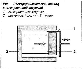 Электродинамический привод с иммерсионной катушкой