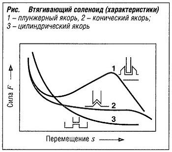 Втягивающий соленоид (характеристики)