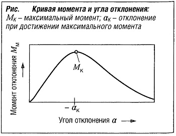 Кривая момента и угла отклонения