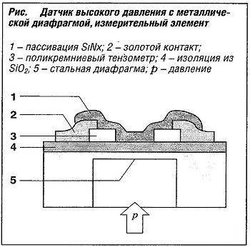 Датчик высокого давления с металлической диафрагмой, измерительный элемент
