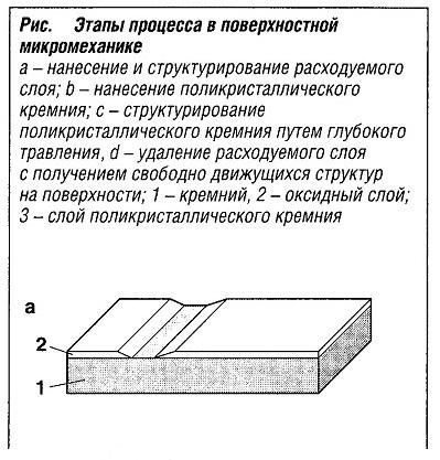 Этапы процесса в поверхностной микромеханике