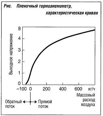 Пленочный термоанемометр характеристическая кривая