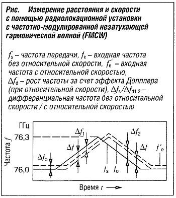 Измерение расстояния и скорости с помощью радиолокационной установки с частотно-модулированной незатухающей гармонической волной FMCW