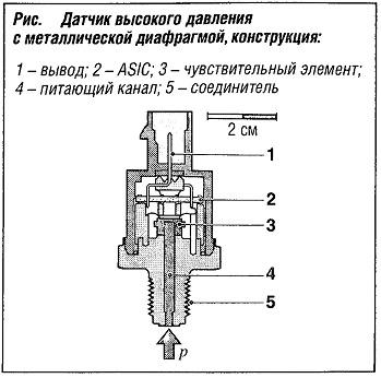 Датчик высокого давления с металлической диафрагмой, конструкция