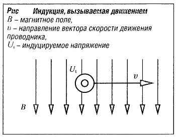 Индукция, вызываемая движением