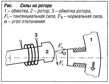 Силы на роторе