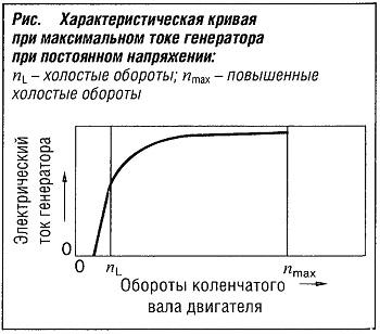 Характеристическая кривая при максимальном токе генератора при постоянном напряжении