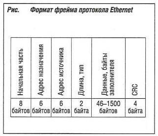 Формат фрейма протокола Ethernet