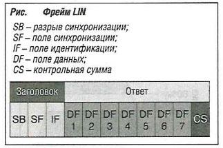 Фрейм LIN
