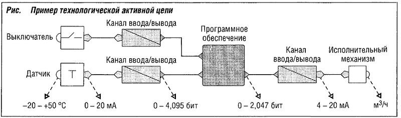ример технологической активной цепи