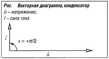 Векторная диаграмма конденсатор