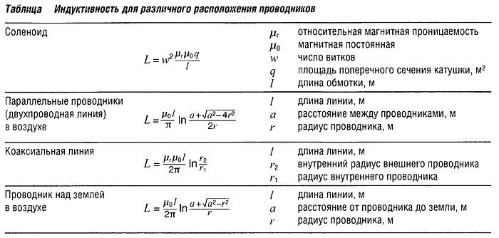 Индуктивность для различного расположения проводников