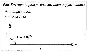 Векторная диаграмма катушки индуктивности